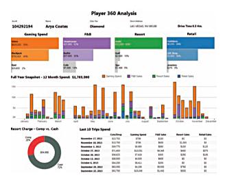 Casino market segmentation data restrictions on gambling
