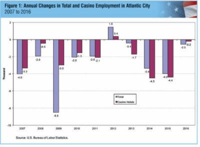 Jobs Looking Up in Atlantic City