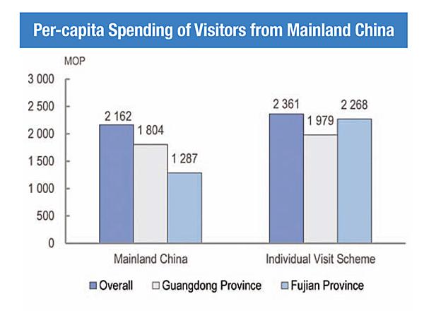 Non-Gaming Spend in Macau