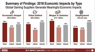 AGEM Announces Economic Impact Study Results